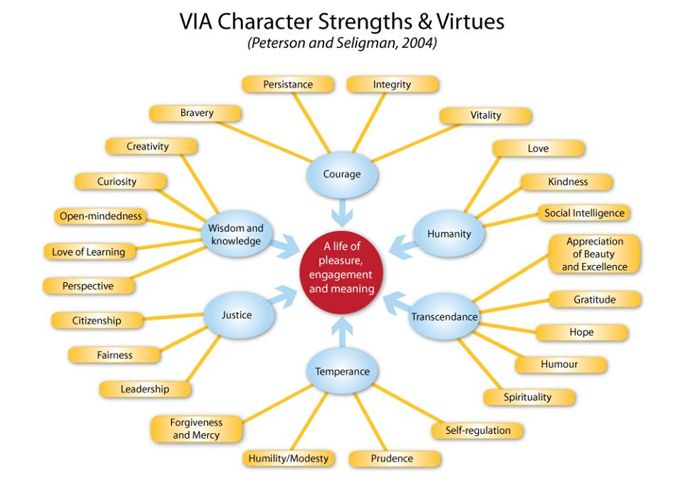 VIA strengths